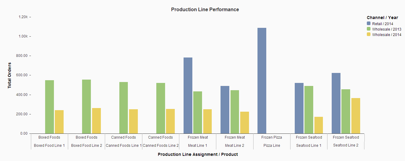 Product Line performance #4.png