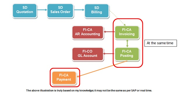 SAP FICO Transaction Codes | List of Tcodes