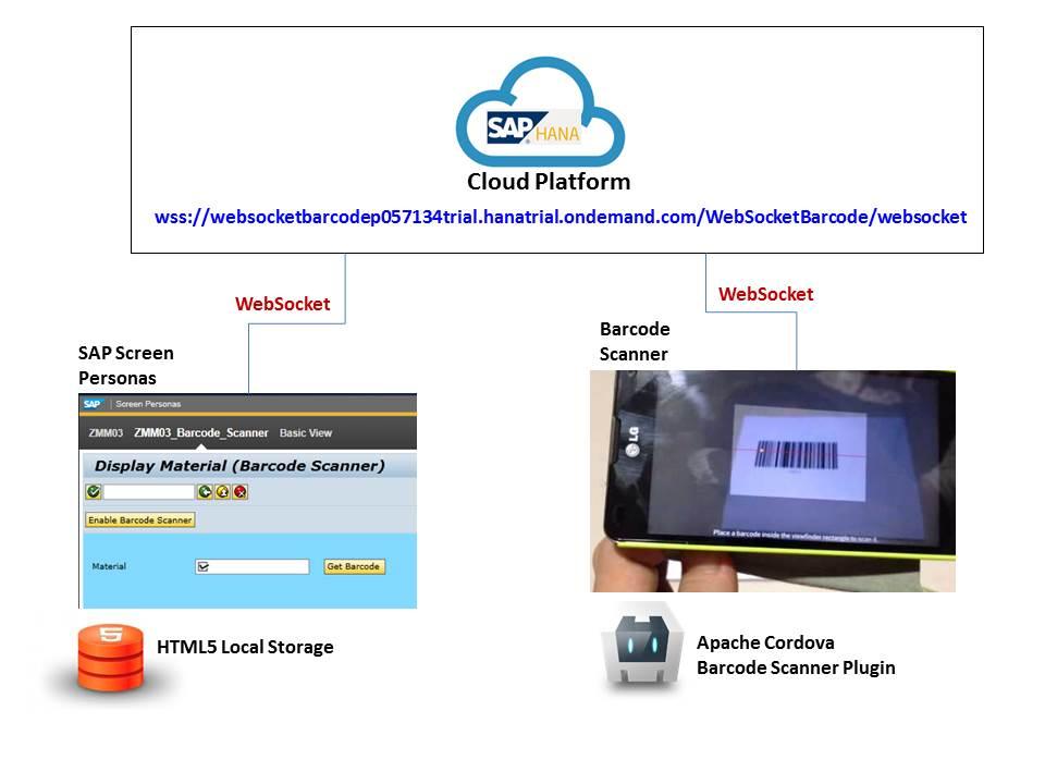 Build Cordova Barcode Scanner for SAP Screen Personas   SAP