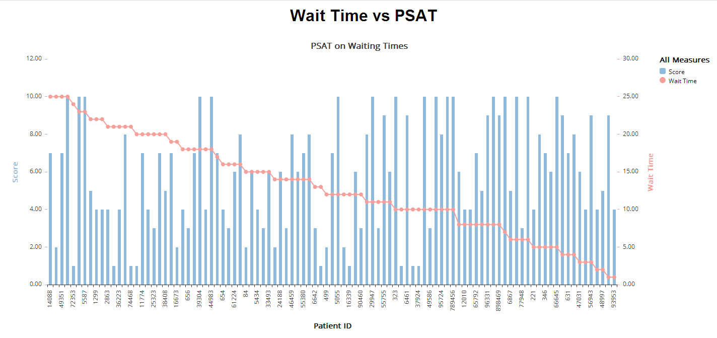 wating vs psat.PNG