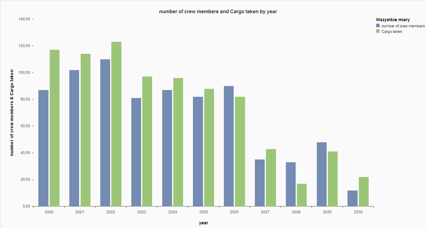 wykres 5 number of crew cargo taken in years.png