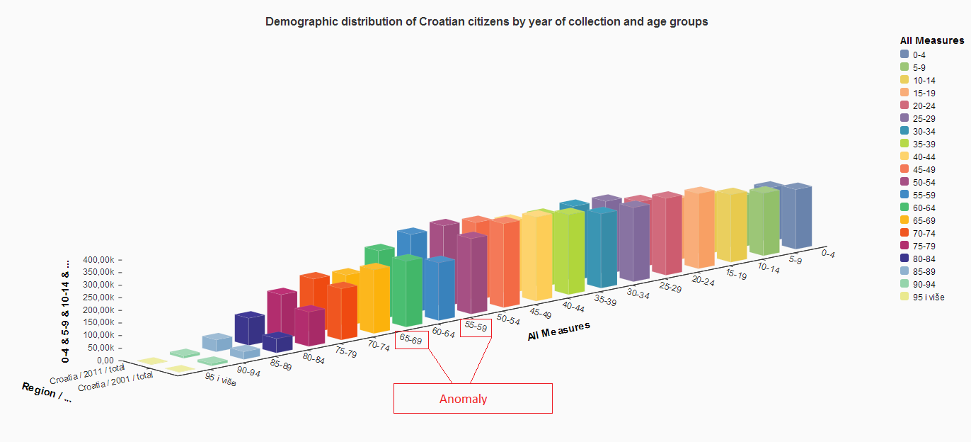 age_distribution_anomaly.PNG