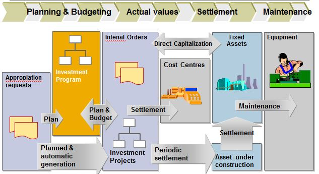 Running Capital Projects With Sap Sap Blogs