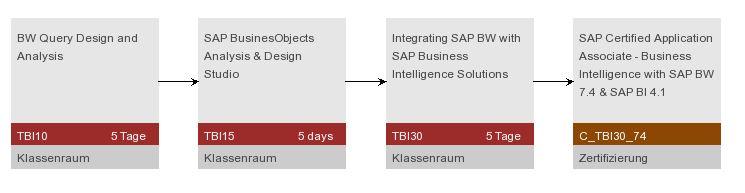 Uncategorized   SAP Blogs   Page 4211