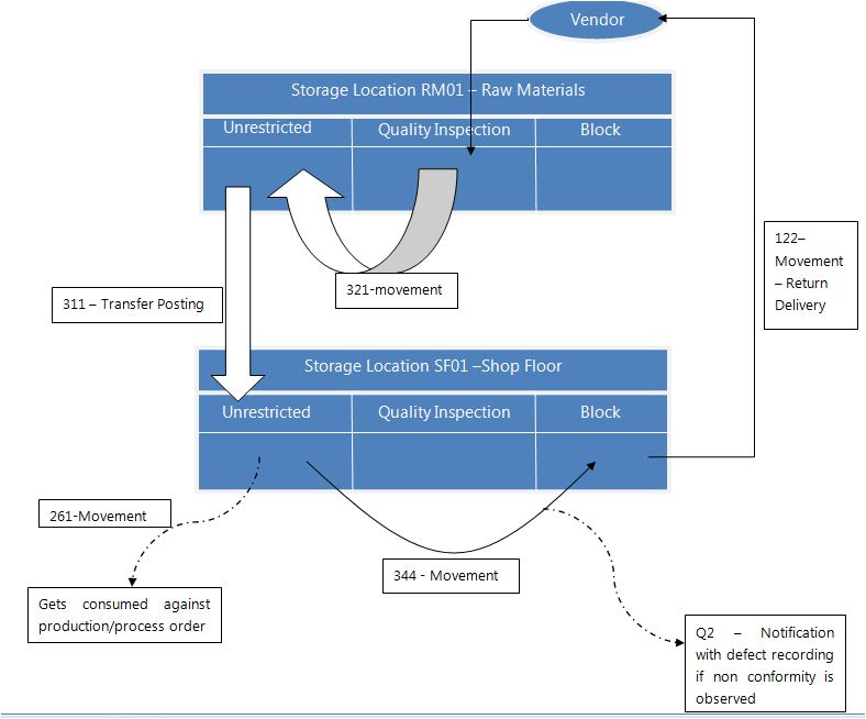 Line rejection sap blogs transaction steps in sap ccuart Image collections