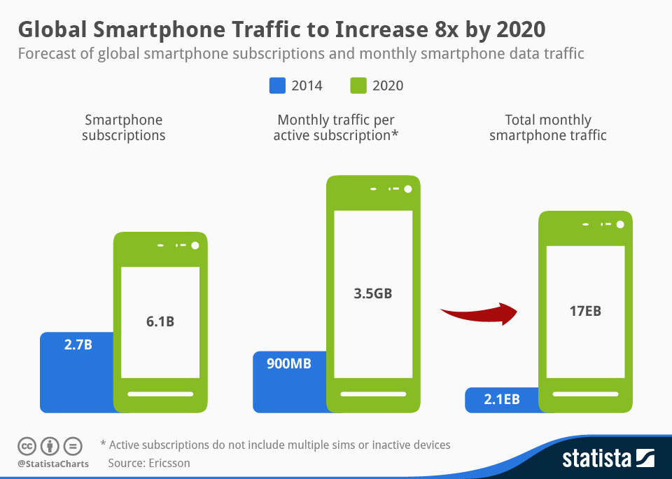 chartoftheday_1617_Global_Smartphone_Traffic_n.jpg