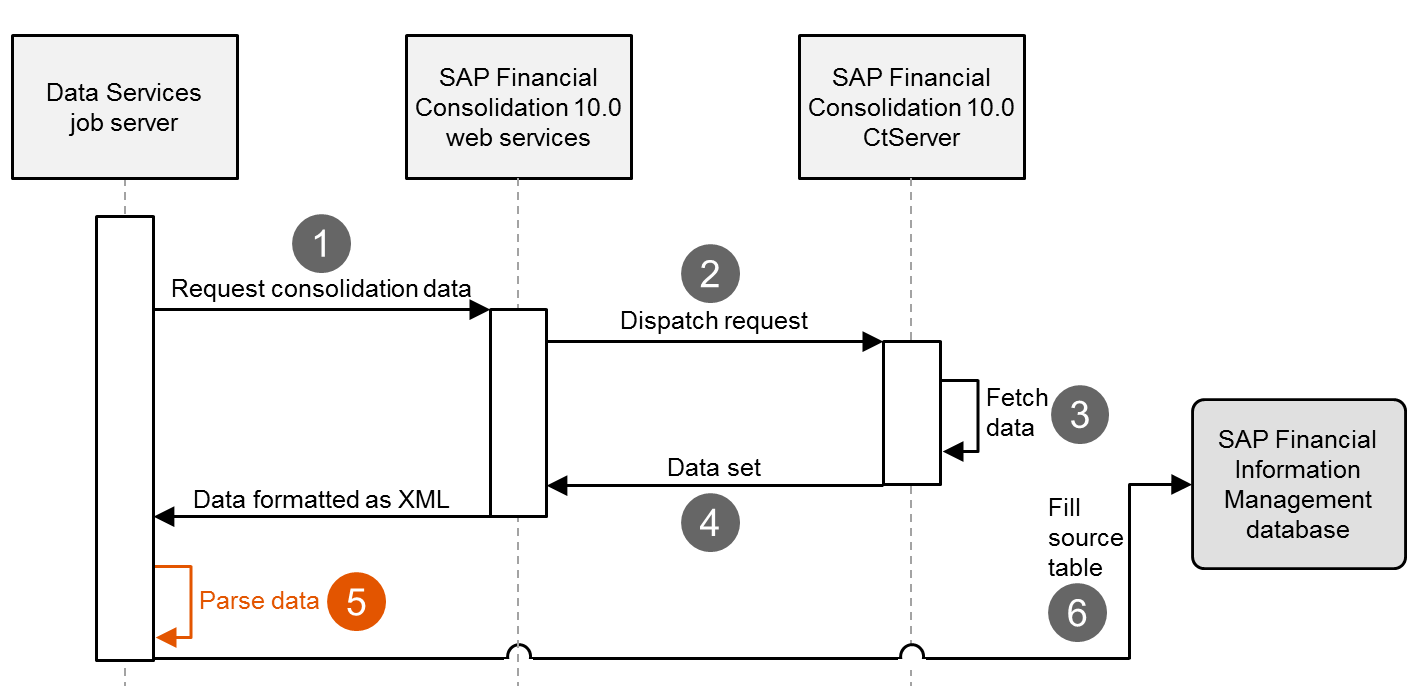 faster data extraction process with sap financial consolidation 10 0
