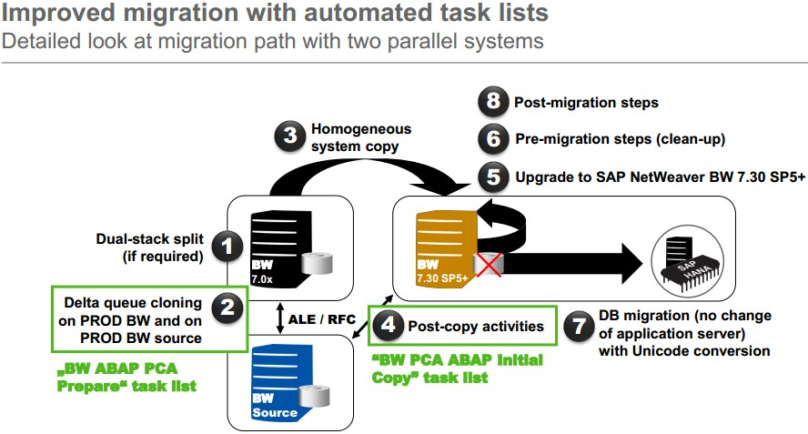 Improved migration with automated task lists.jpg