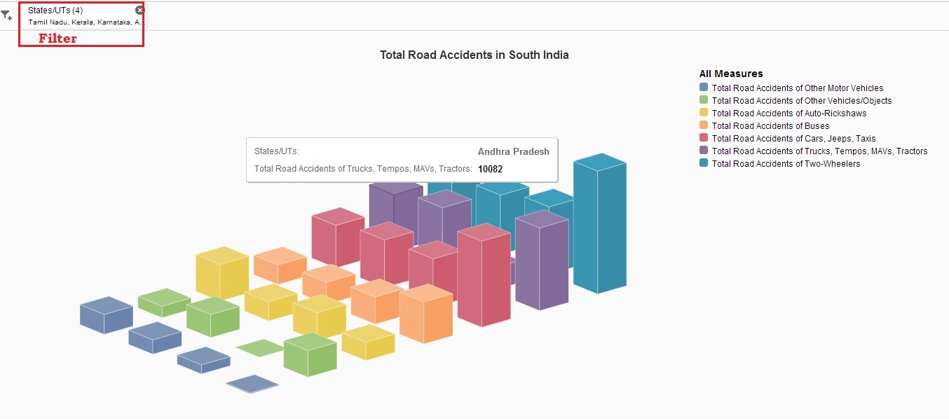 Road Accidents in India – Insights with SAP Lumira | SAP Blogs
