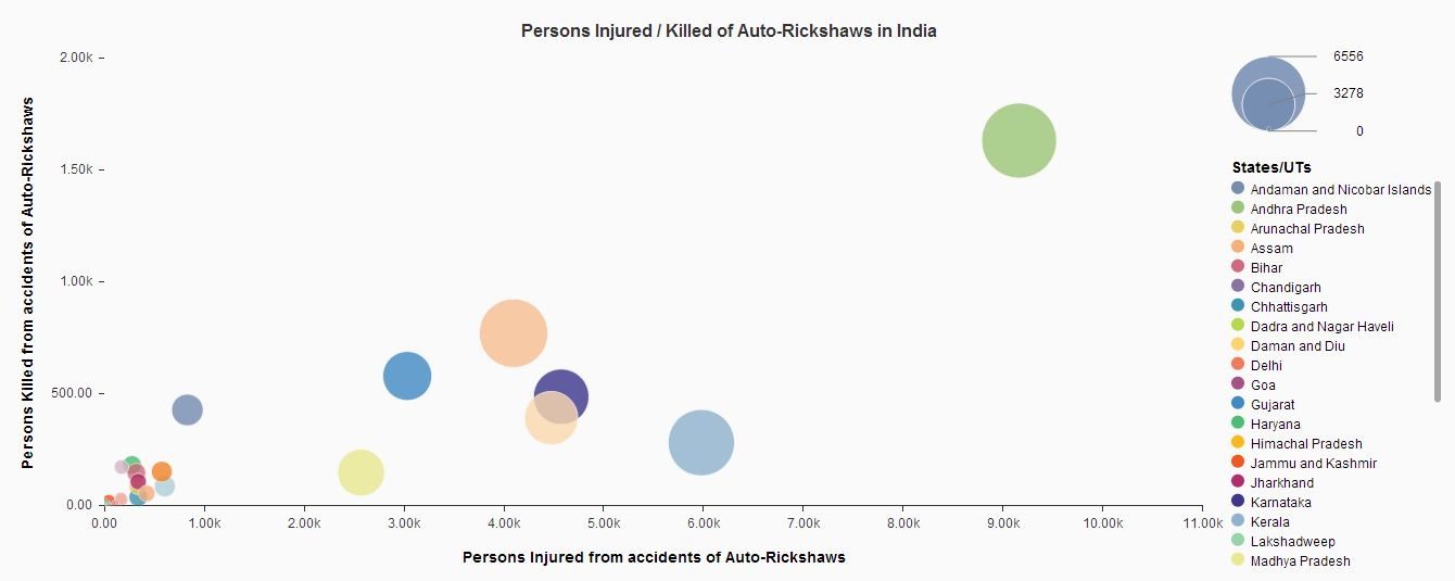 Persons killed - injured in auto rickshaw accidents in India - plot graph.JPG