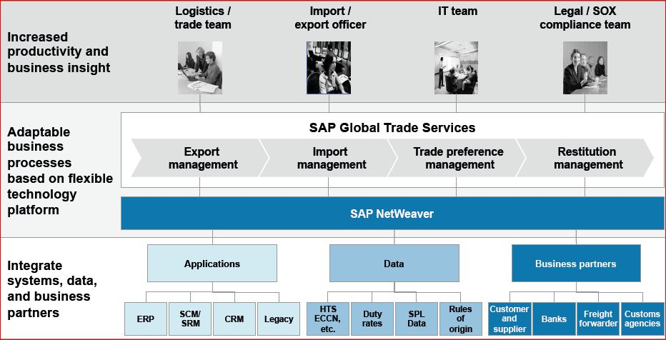 SAP GTS Technical.JPG