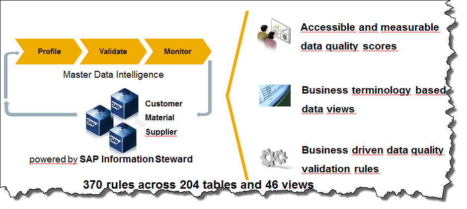 SAP Information Steward Rapid Deployment Solution.png