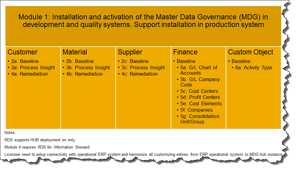 SAP Master Data Governance Rapid Deployment Solution Detailed Scope.png