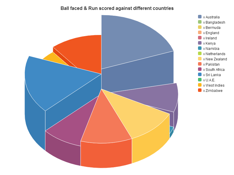 saplumira_viz_pie_with_depth_Sachin_100s_piechart.png
