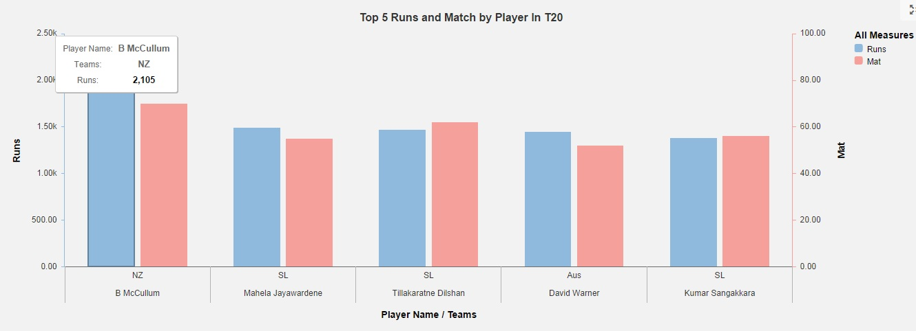 top 5 run and match in t20.jpg
