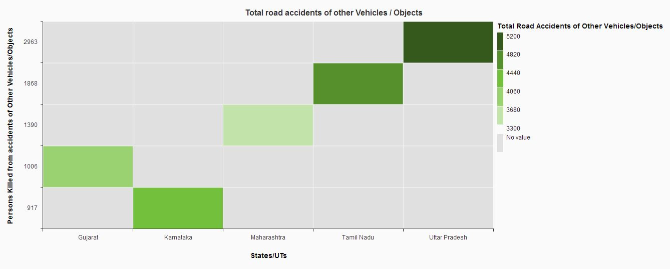 Top five states with other vehicle accidents and persons killed - heat map.JPG