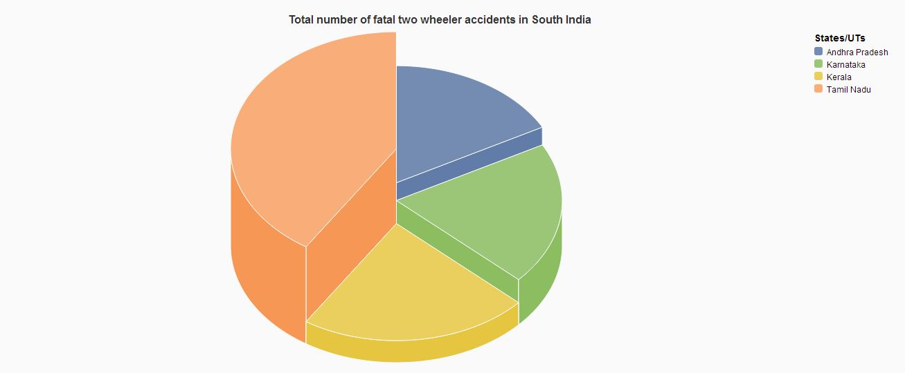 Total number of fatal two wheeler accidents in South India.JPG