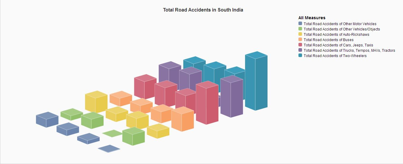 Total Road accidents in South India.JPG