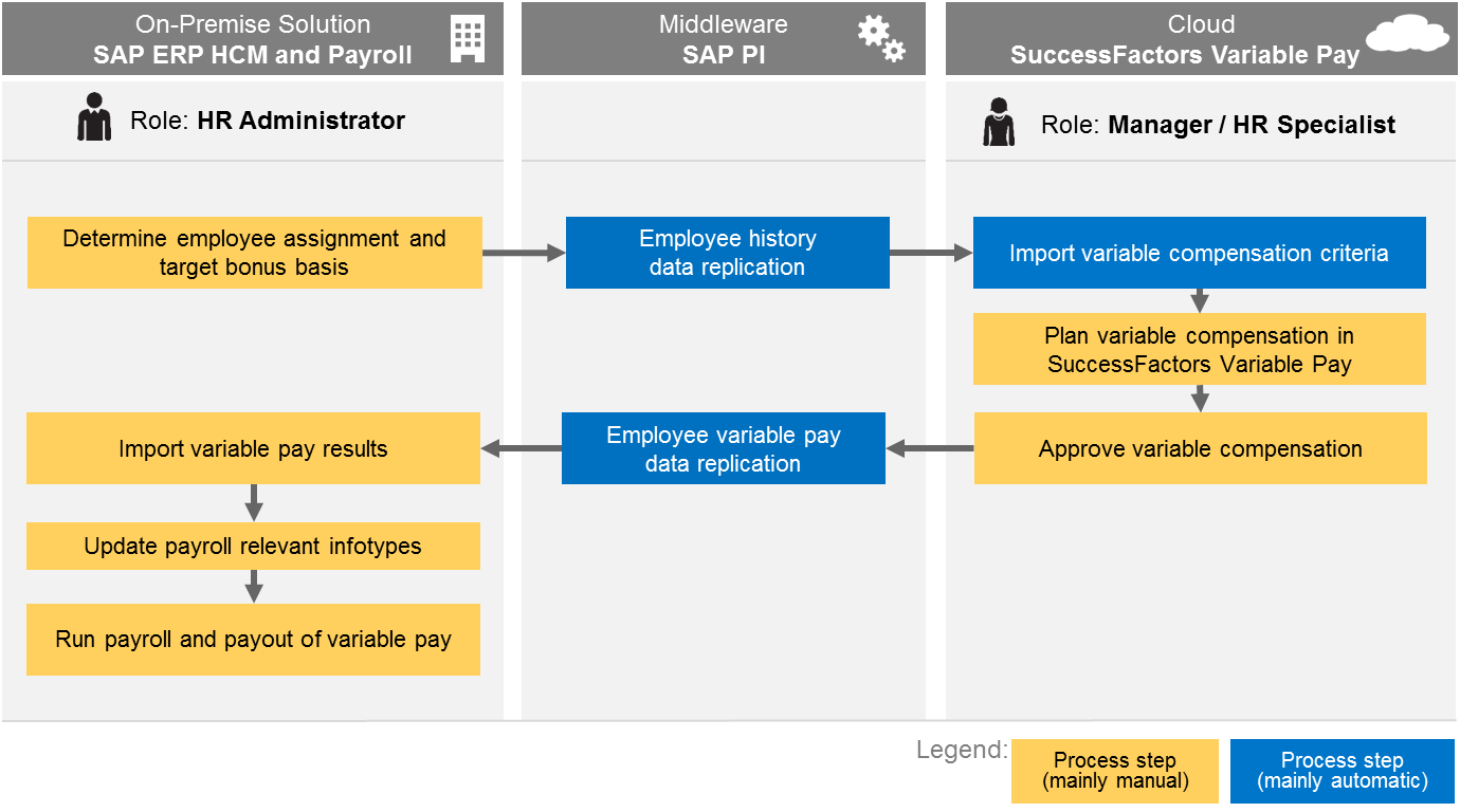 Variable Pay Integration Overview.png