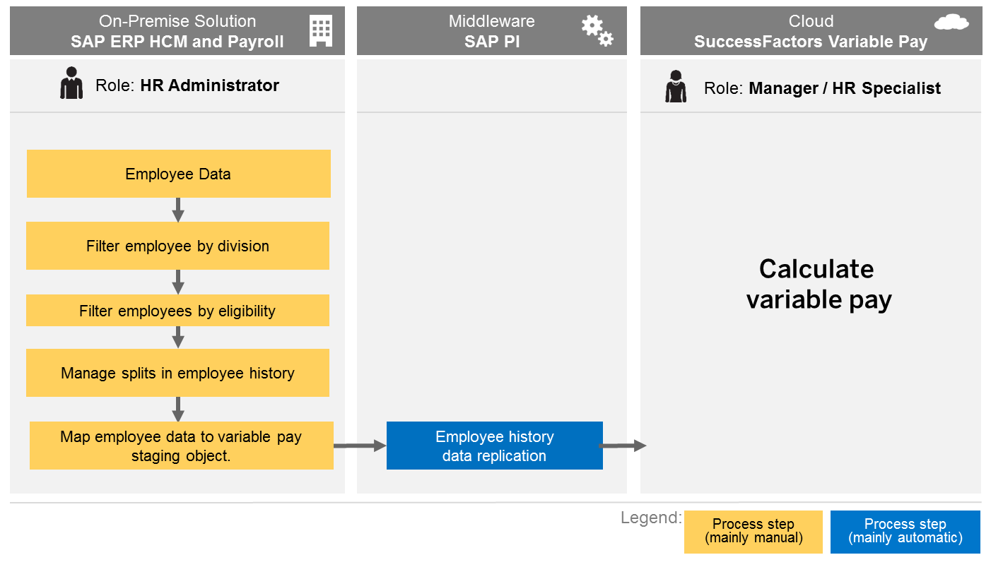 variable pay sap to successfactors data flow.png