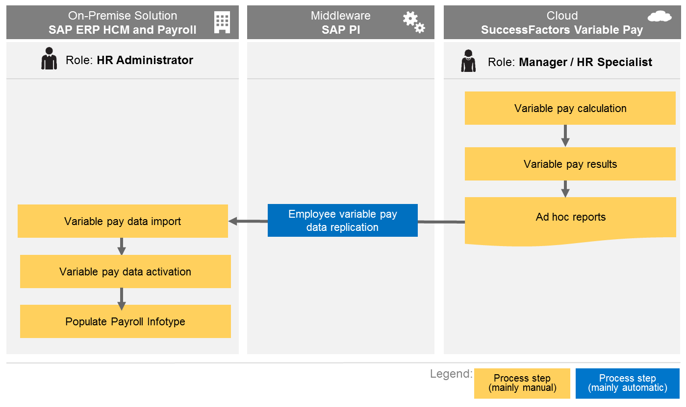 variable pay successfactors to sap data flow.png