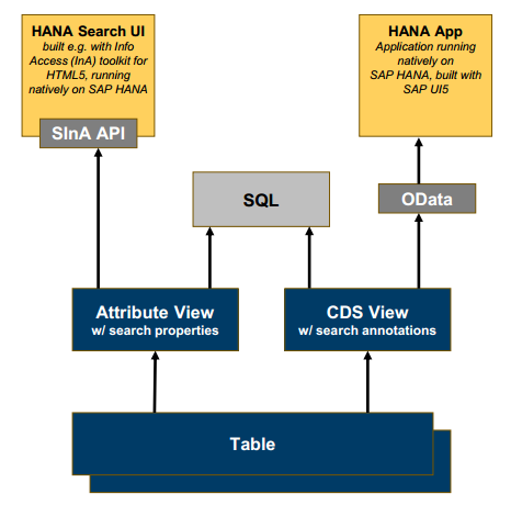 Enabling Search in SAP HANA using CDS | SAP Blogs