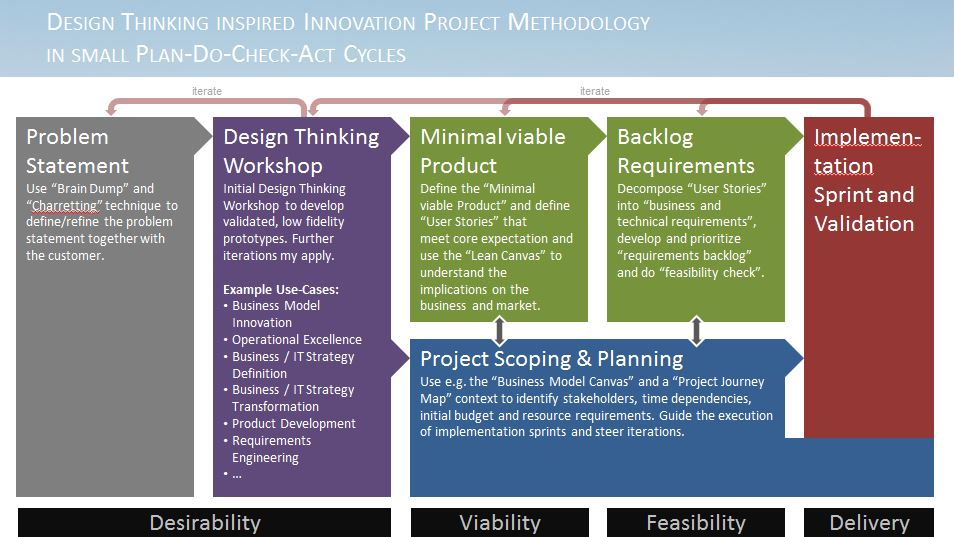 DT inspired Project Methodology 2.JPG