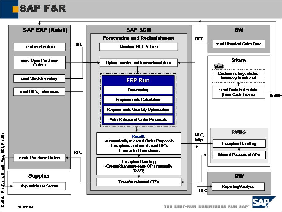 Managing buffer interface in sap f r landscape sap blogs for Sap r 3 architecture