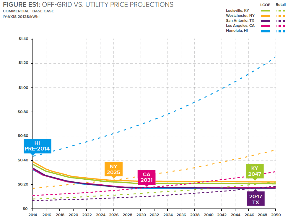 grid parity - price projections chart.png