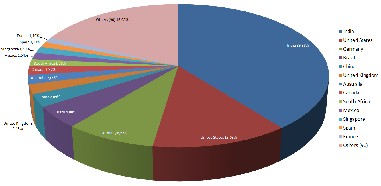 hanacloud2-1 Geographical Distribution.png