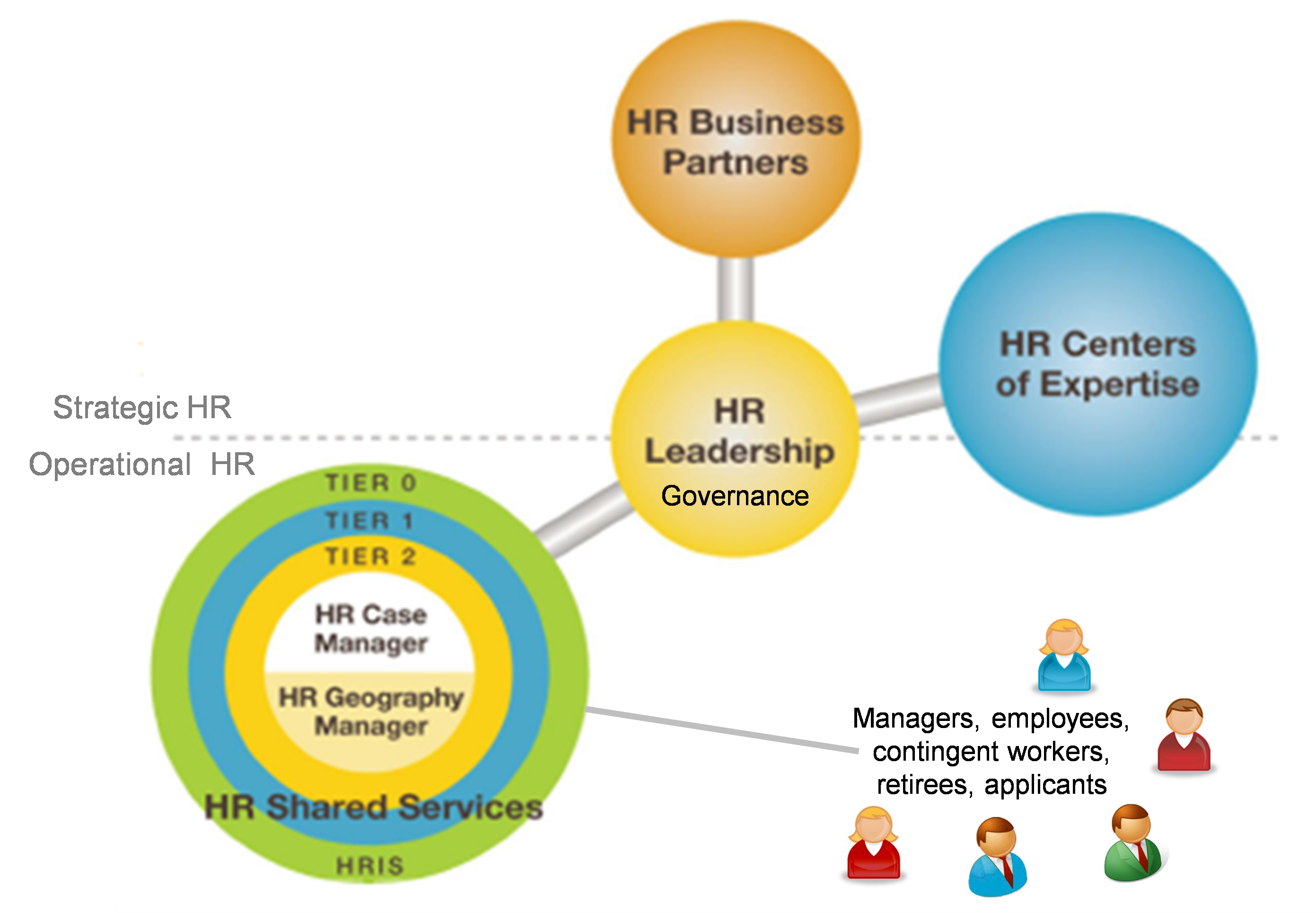 HR Sevice Delivery Model.png