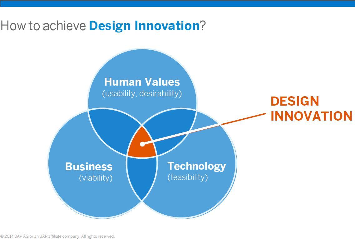 Using SAP\'s Technology Portfolio for UX Innovation | SAP Blogs