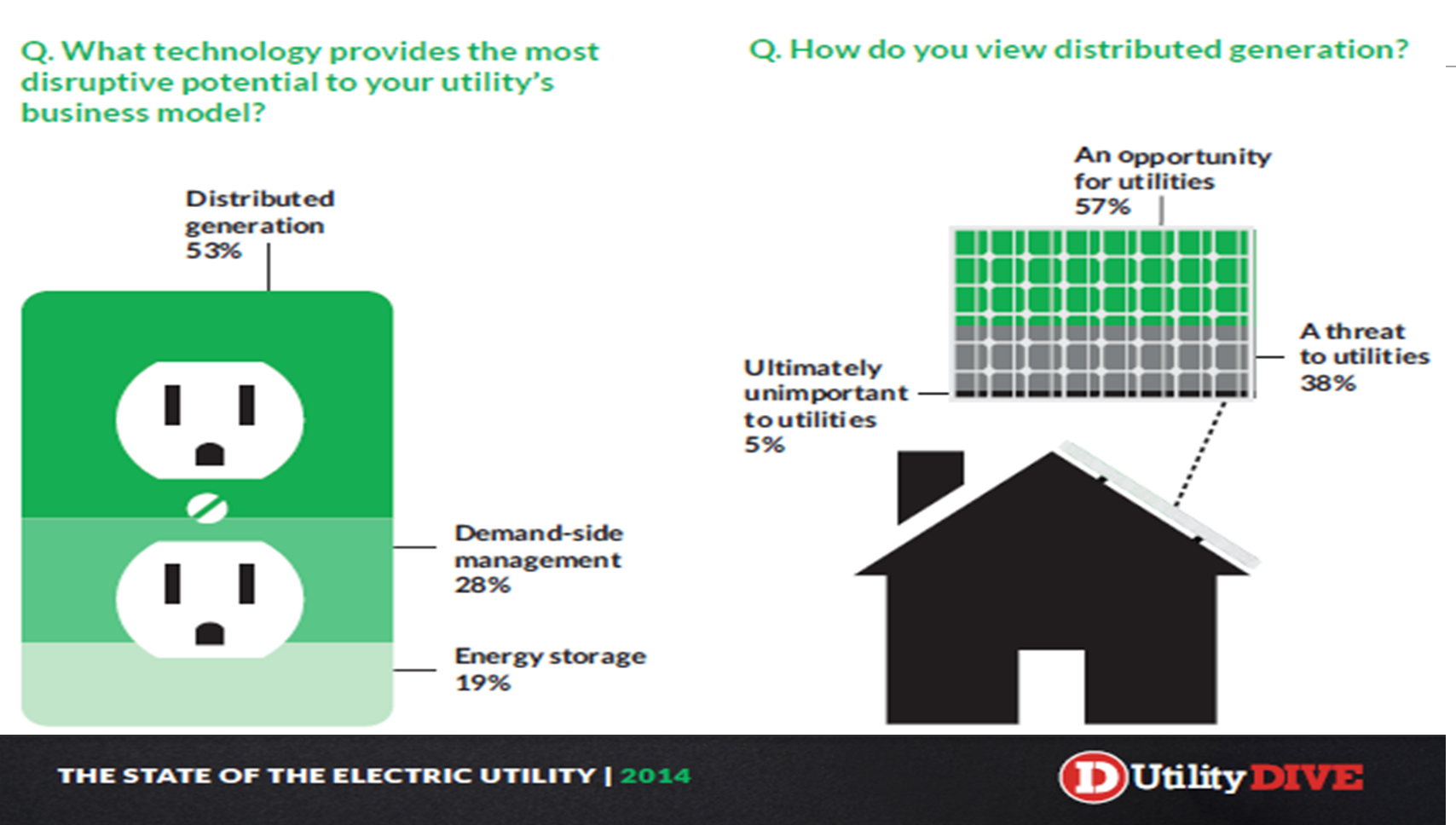 utilitydive 2014 study.png