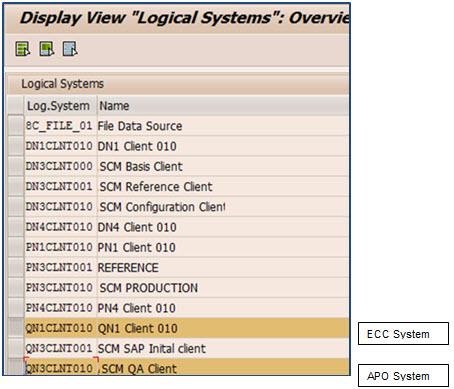 SCM Core Interface- Handbook (PART-1) | SAP Blogs