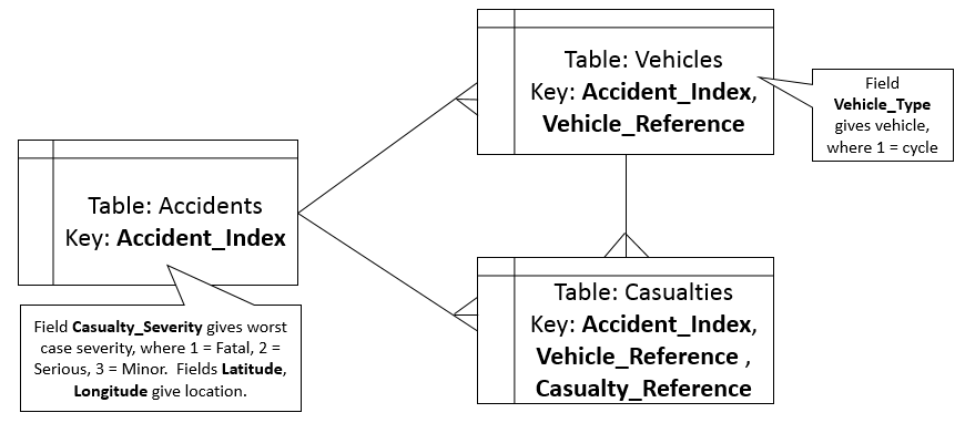 accident data model.png