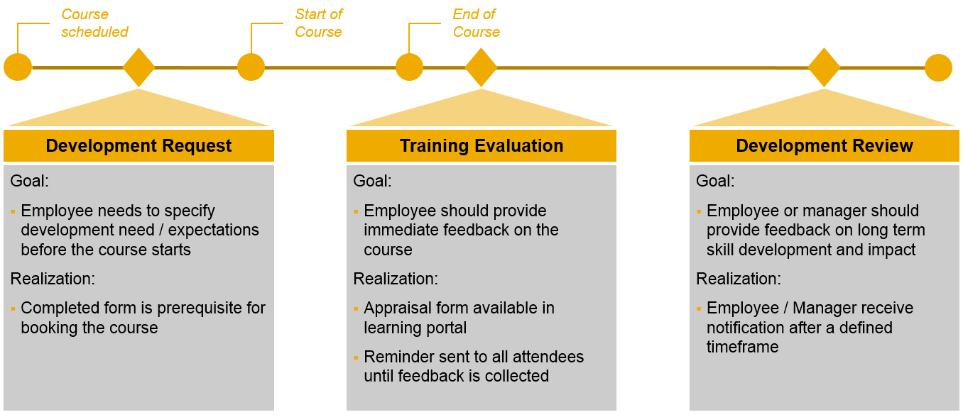 Course Lifecycle 3tier evaluation lso.png