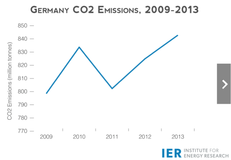 Germanyco2emissions.png
