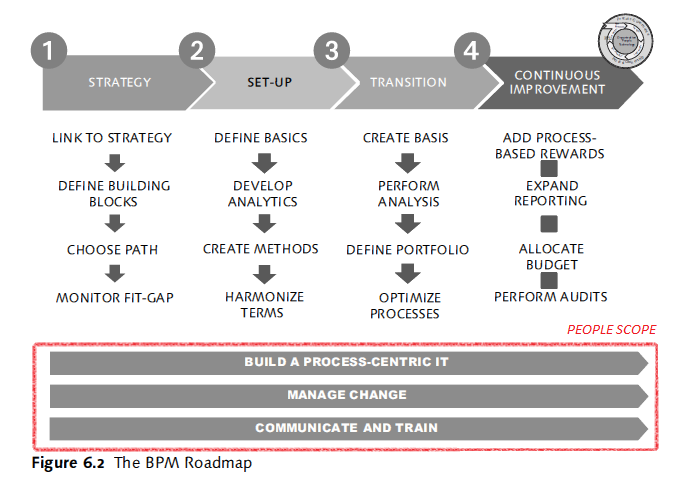 SAP BPM Roadmap with People Scope_v1.png