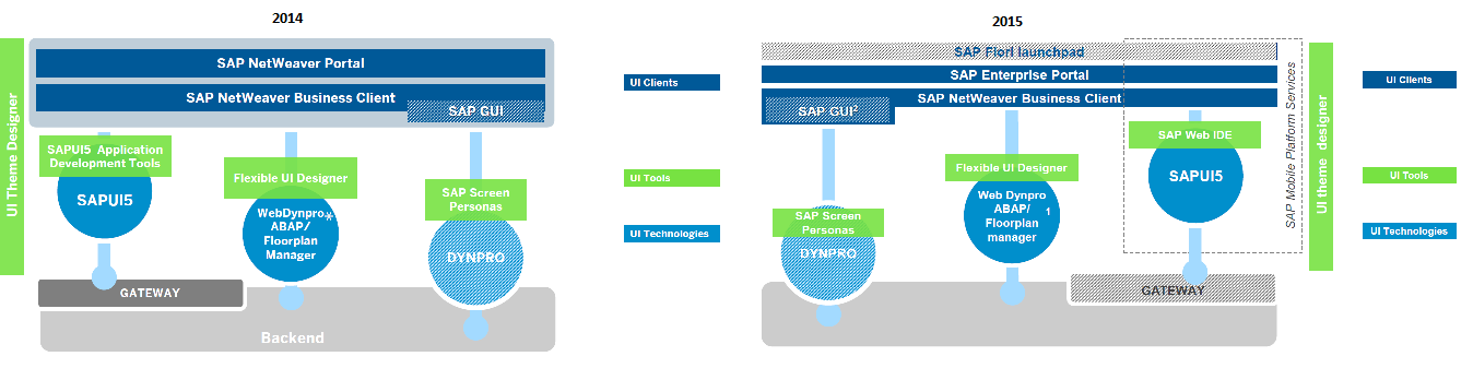 SAP Key Tools and Technologies.png