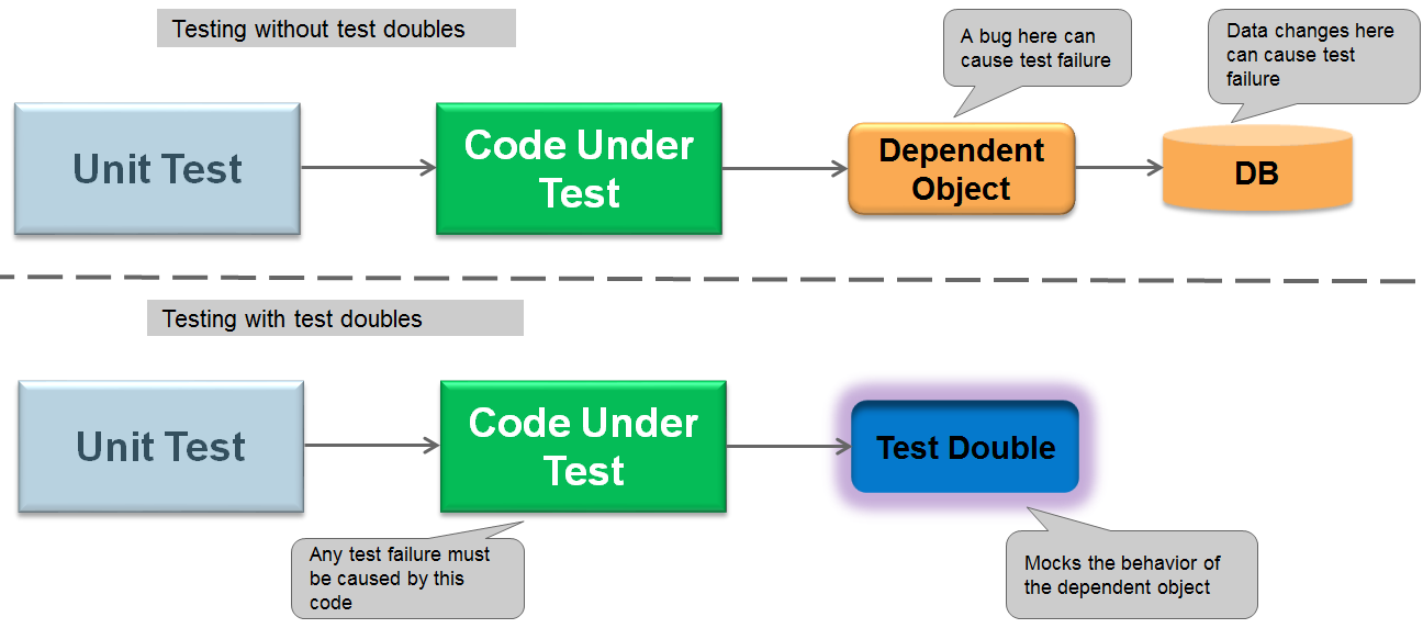 ABAP Test Double Framework – An Introduction | SAP Blogs