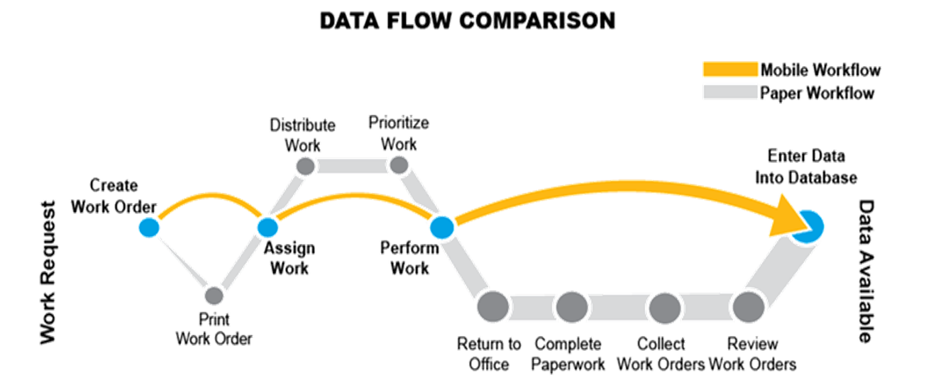 Work-Flow-Comparison.png