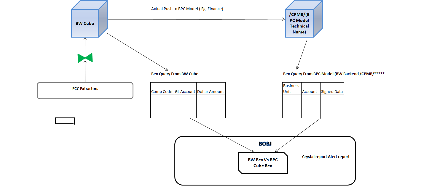 BW_BPC_Control_Report_Architecture.png