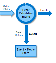 How to troubleshoot the Event Calculation Engine in Technical