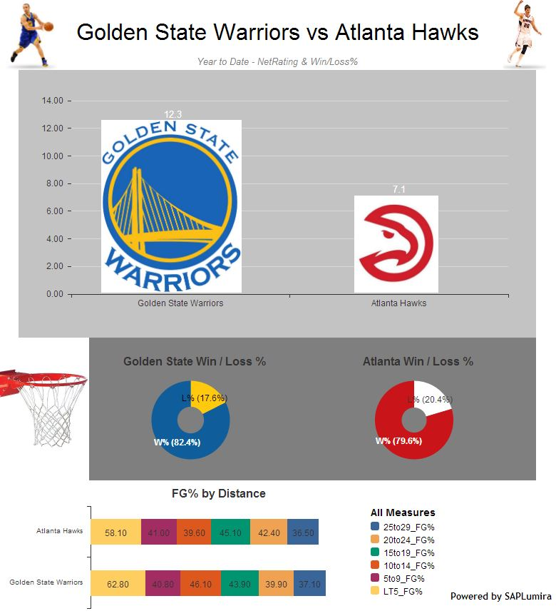Golden State Warriors vs Atlanta Hawks Year In Review.JPG