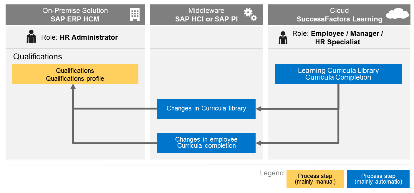 learning curricula integration with sap qualifications pi.png