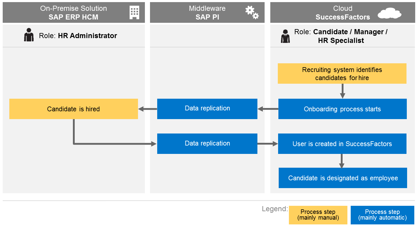 onboarding integration with sap erp.png