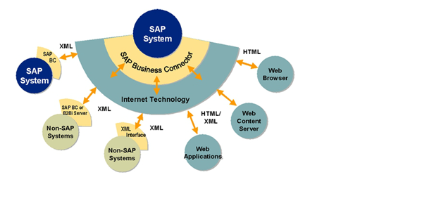 SAP business connector.png