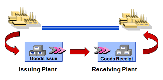 Automatic Creation Of Sto From Multiple Stock Transport