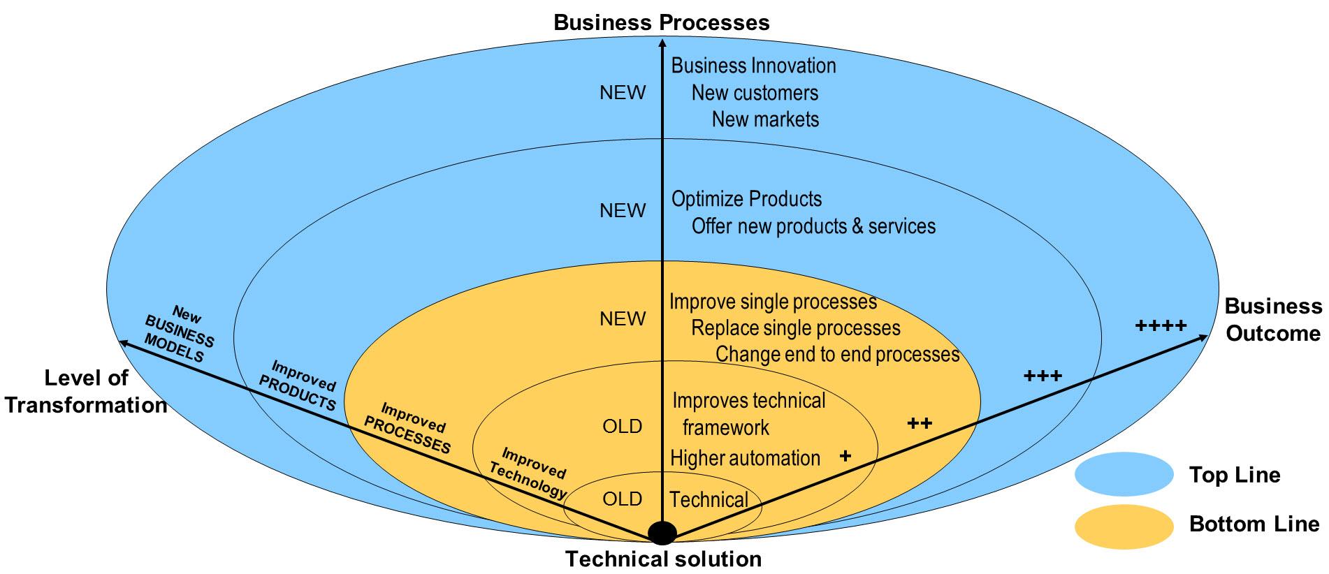 Uncategorized | SAP Blogs | Page 3886