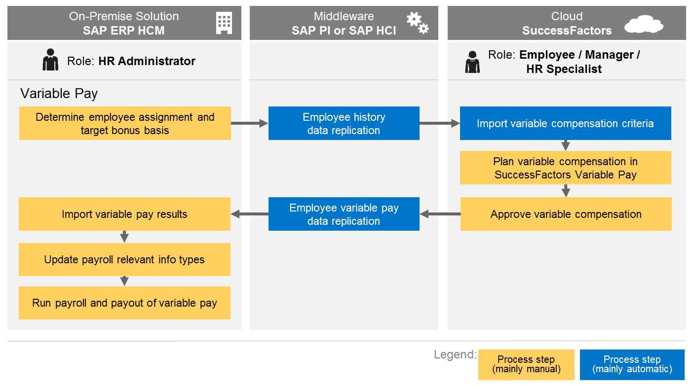 variable Pay integration with SAP ERP HCM.png